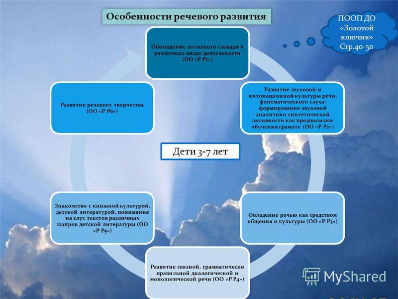 Особенности речевого развития ПООП ДО «Золотой ключик» Стр.40-50 Дети 3-7 лет