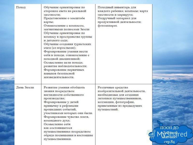 ПООП ДО «Золотой ключик» стр.84
