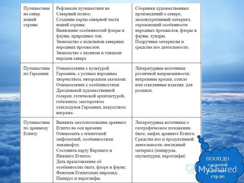 ПООП ДО «золотой ключик» стр.90