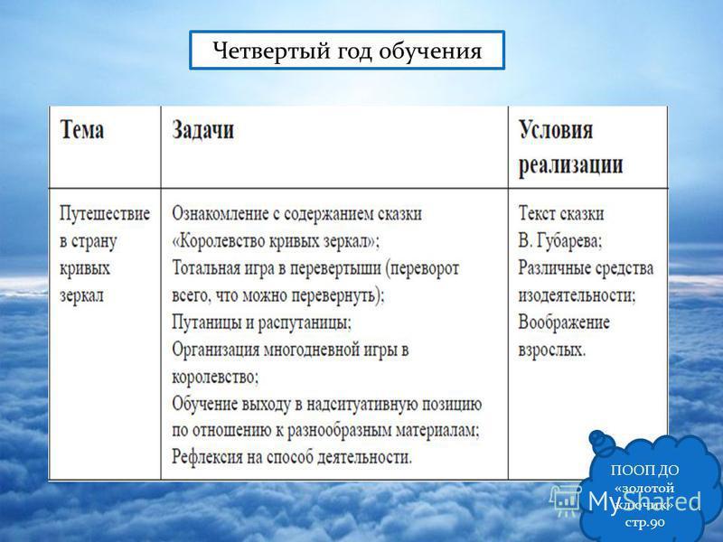 Четвертый год обучения ПООП ДО «золотой ключик» стр.90