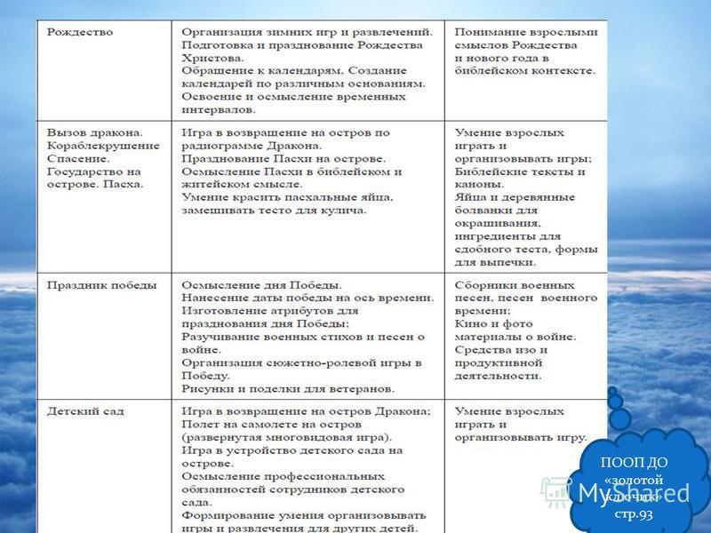 ПООП ДО «золотой ключик» стр.93
