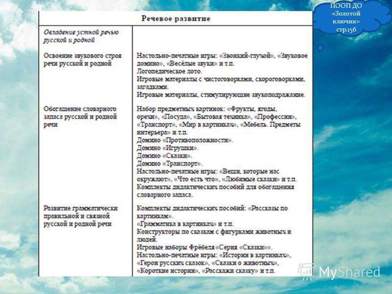 ПООП ДО «Золотой ключик» стр.156