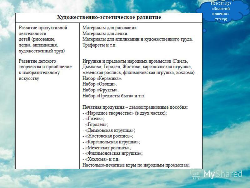 ПООП ДО «Золотой ключик» стр.159