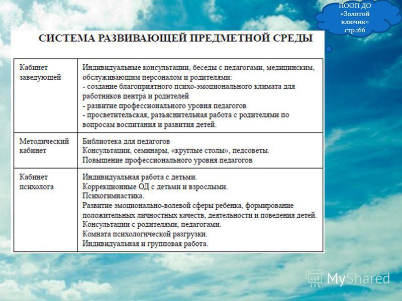 ПООП ДО «Золотой ключик» стр.166