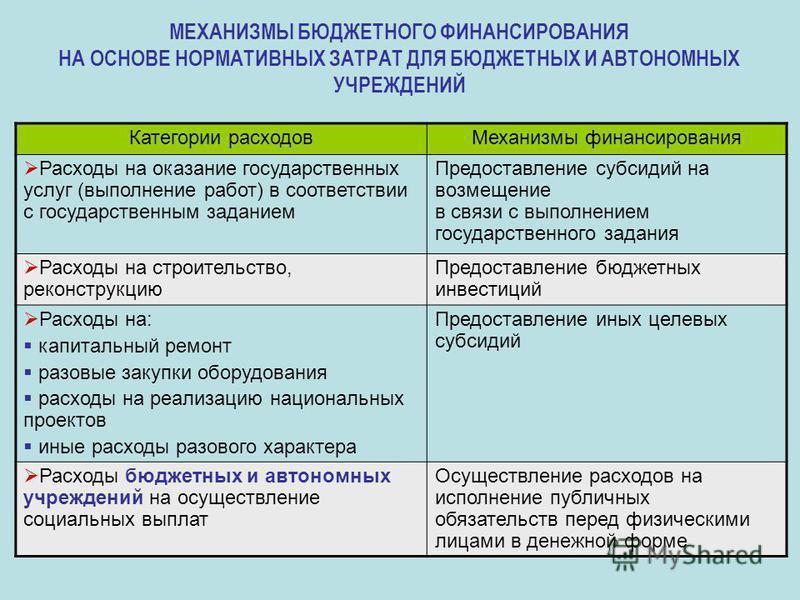 МЕХАНИЗМЫ БЮДЖЕТНОГО ФИНАНСИРОВАНИЯ НА ОСНОВЕ НОРМАТИВНЫХ ЗАТРАТ ДЛЯ БЮДЖЕТНЫХ И АВТОНОМНЫХ УЧРЕЖДЕНИЙ Категории расходов Механизмы финансирования Расходы на оказание государственных услуг (выполнение работ) в соответствии с государственным заданием