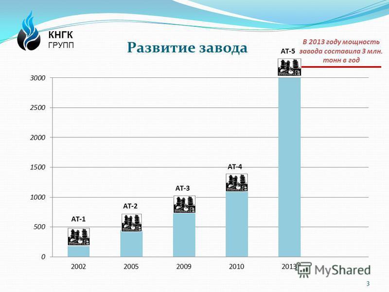 Развитие завода 3 АТ-1 АТ-2 АТ-3 АТ-4 АТ-5 В 2013 году мощность завода составила 3 млн. тонн в год КНГК ГРУПП