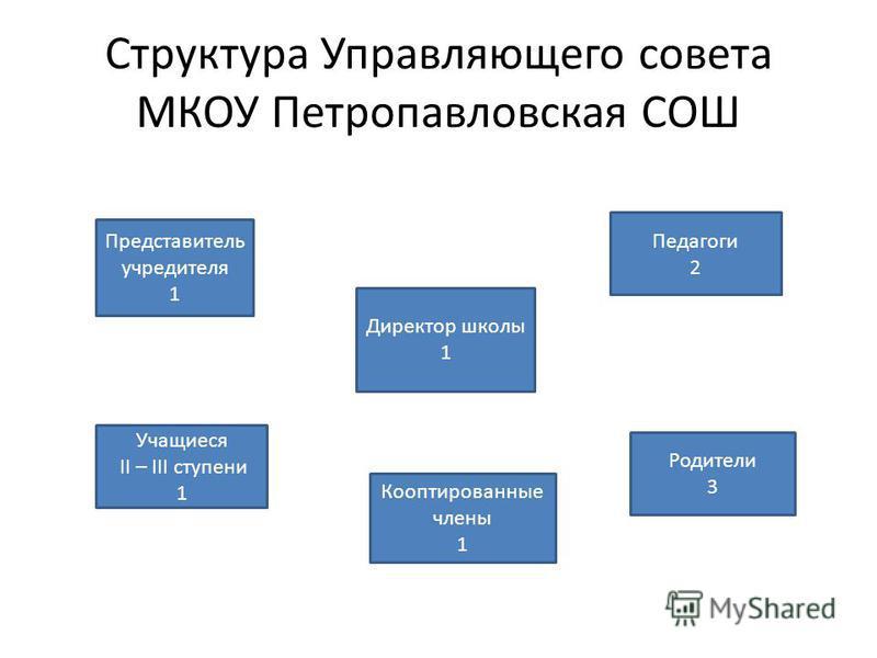 Структура Управляющего совета МКОУ Петропавловская СОШ Представитель учредителя 1 Директор школы 1 Педагоги 2 Учащиеся II – III ступени 1 Родители 3 Кооптированные члены 1