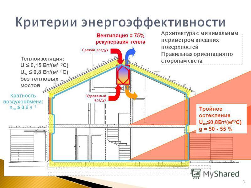 3 Теплоизоляция: U 0,15 Вт/(м² 0 С) U w 0,8 Вт/(м² 0 С) без тепловых мостов Тройное остекление U ок 0,8Вт/(м² 0 С) g = 50 - 55 % Вентиляция = 75% рекуперация тепла Свежий воздух Удаляемый воздух Архитектура с минимальным периметром внешних поверхност