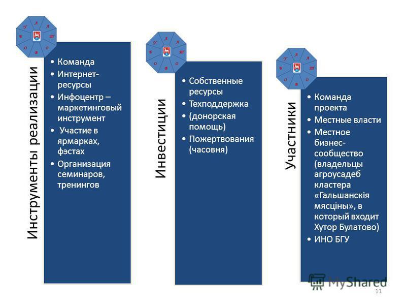 11 Инструменты реализации Команда Интернет- ресурсы Инфоцентр – маркетинговый инструмент Участие в ярмарках, фэстах Организация семинаров, тренингов Инвестиции Собственные ресурсы Техподдержка (донорская помощь) Пожертвования (часовня) Участники Кома