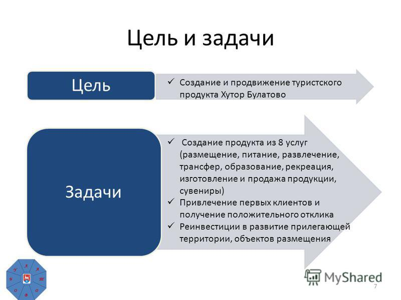 Цель и задачи 7 Цель Задачи Создание продукта из 8 услуг (размещение, питание, развлечение, трансфер, образование, рекреация, изготовление и продажа продукции, сувениры) Привлечение первых клиентов и получение положительного отклика Реинвестиции в ра