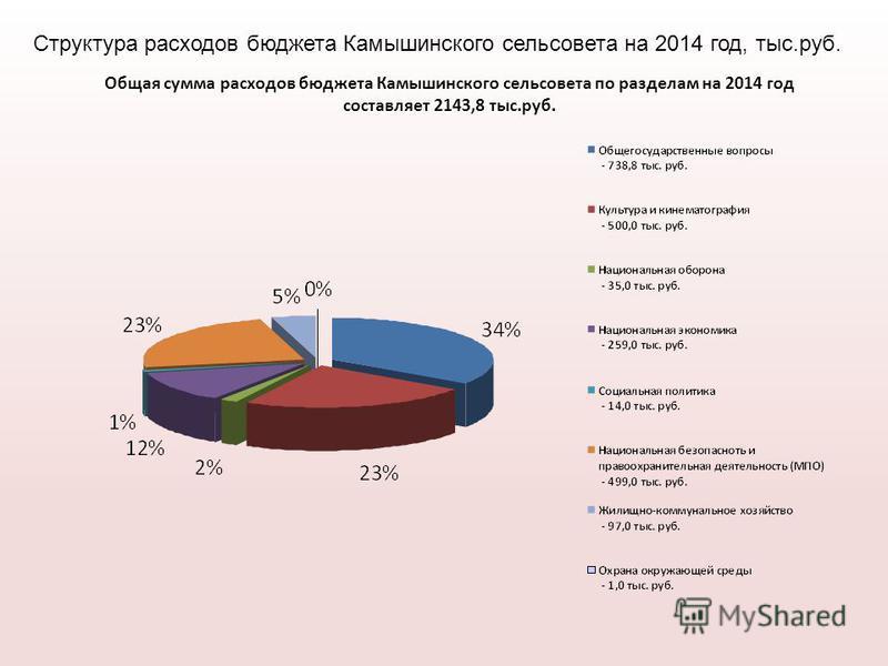 Общая сумма расходов бюджета Камышинского сельсовета по разделам на 2014 год составляет 2143,8 тыс.руб. Структура расходов бюджета Камышинского сельсовета на 2014 год, тыс.руб.