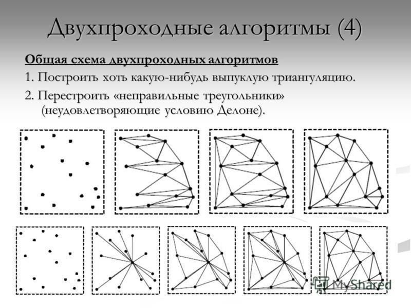 Двухпроходные алгоритмы (4) Общая схема двухпроходных алгоритмов 1. Построить хоть какую-нибудь выпуклую триангуляцию. 2. Перестроить «неправильные треугольники» (неудовлетворяющие условию Делоне).