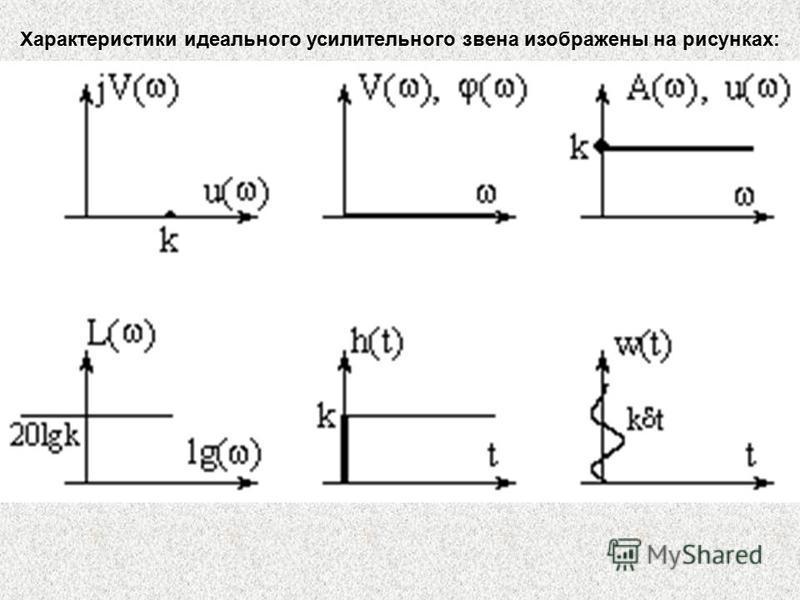 Характеристики идеального усилительного звена изображены на рисунках: