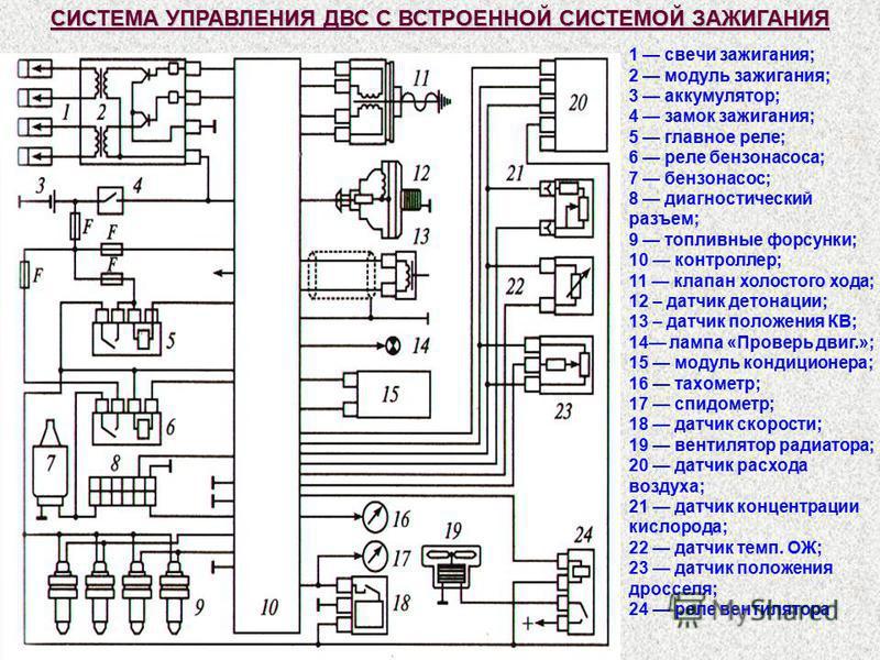 1 свечи зажигания; 2 модуль зажигания; 3 аккумулятор; 4 замок зажигания; 5 главное реле; 6 реле бензонасоса; 7 бензонасос; 8 диагностический разъем; 9 топливные форсунки; 10 контроллер; 11 клапан холостого хода; 12 – датчик детонации; 13 – датчик пол