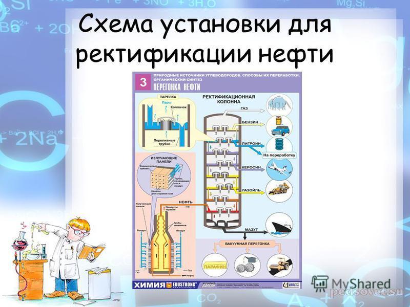 Схема установки для ректификации нефти