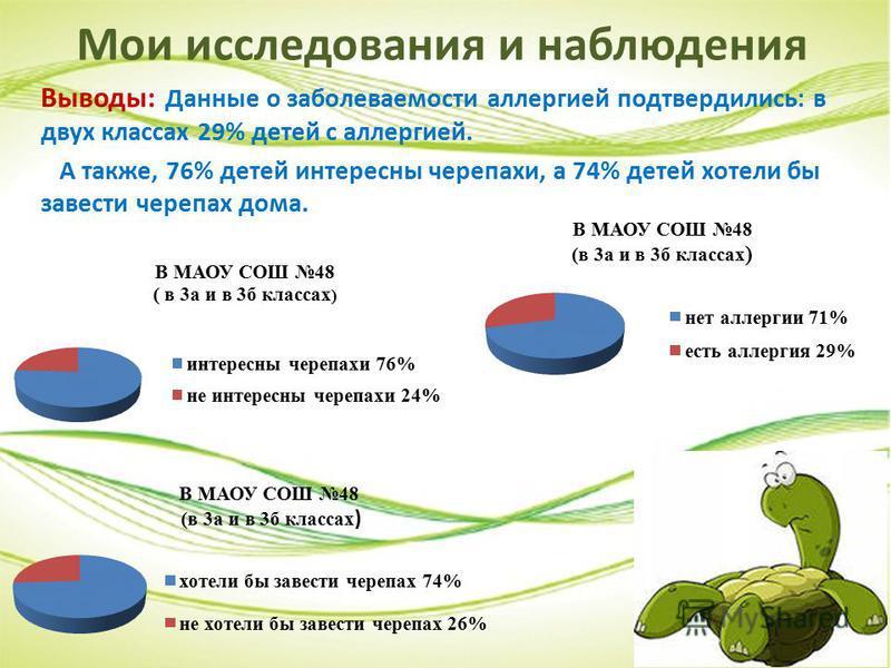 Мои исследования и наблюдения Выводы: Данные о заболеваемости аллергией подтвердились: в двух классах 29% детей с аллергией. А также, 76% детей интересны черепахи, а 74% детей хотели бы завести черепах дома.