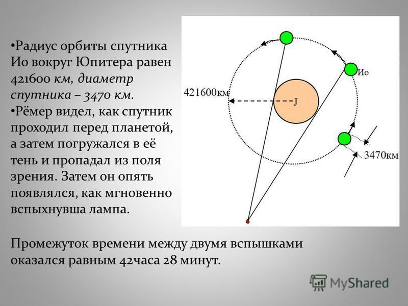 Радиус орбиты спутника Ио вокруг Юпитера равен 421600 км, диаметр спутника – 3470 км. Рёмер видел, как спутник проходил перед планетой, а затем погружался в её тень и пропадал из поля зрения. Затем он опять появлялся, как мгновенно вспыхнувшая лампа.