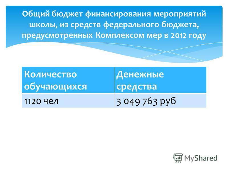 Количество обучающихся Денежные средства 1120 чел 3 049 763 руб Общий бюджет финансирования мероприятий школы, из средств федерального бюджета, предусмотренных Комплексом мер в 2012 году