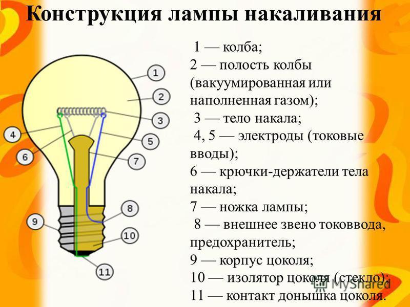 Конструкция лампы накаливания 1 колба; 2 полость колбы (вакуумированная или наполненная газом); 3 тело накала; 4, 5 электроды (токовые вводы); 6 крючки-держатели тела накала; 7 ножка лампы; 8 внешнее звено токоввода, предохранитель; 9 корпус цоколя;
