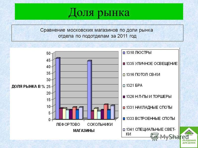 Доля рынка Сравнение московских магазинов по доли рынка отдела по подотделам за 2011 год
