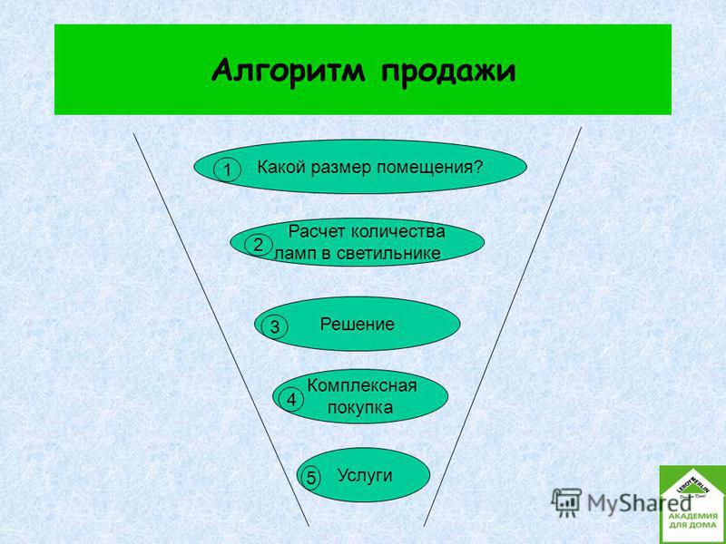 Алгоритм продажи Какой размер помещения? 1 Расчет количества ламп в светильнике 2 Решение 3 Комплексная покупка 4 Услуги 5