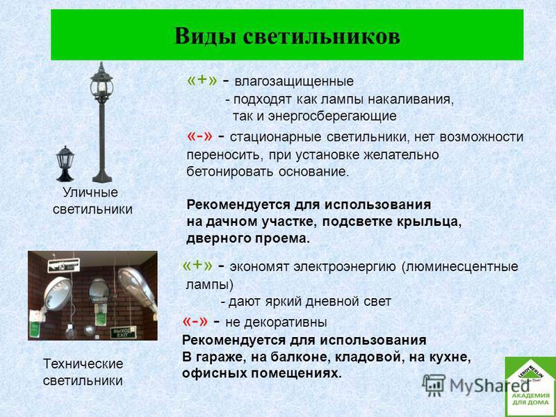 Виды светильников Уличные светильники «+» - экономят электроэнергию (люминесцентные лампы) - дают яркий дневной свет «-» - не декоративны Рекомендуется для использования В гараже, на балконе, кладовой, на кухне, офисных помещениях. «+» - влагозащищен