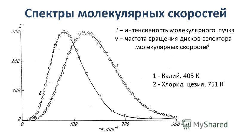 Спектры молекулярных скоростей 1 - Калий, 405 К 2 - Хлорид цезия, 751 К I – интенсивность молекулярного пучка – частота вращения дисков селектора молекулярных скоростей