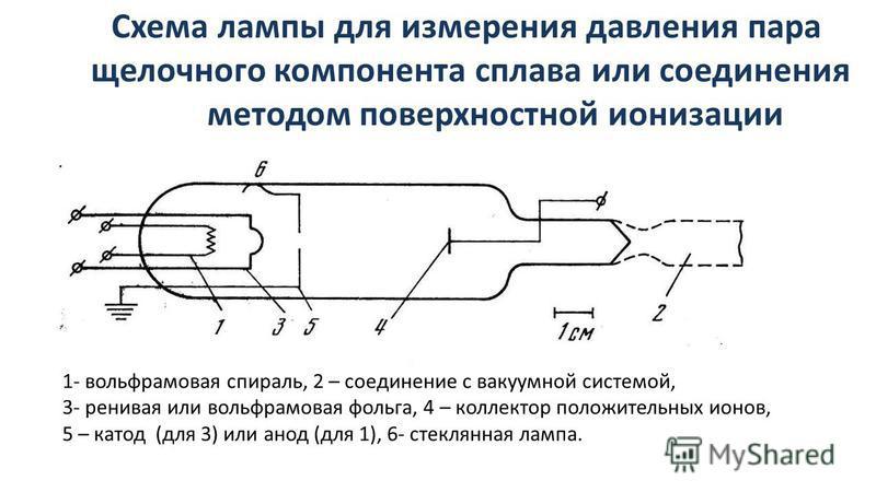 Схема лампы для измерения давления пара щелочного компонента сплава или соединения методом поверхностной ионизации 1- вольфрамовая спираль, 2 – соединение с вакуумной системой, 3- ревнивая или вольфрамовая фольга, 4 – коллектор положительных ионов, 5