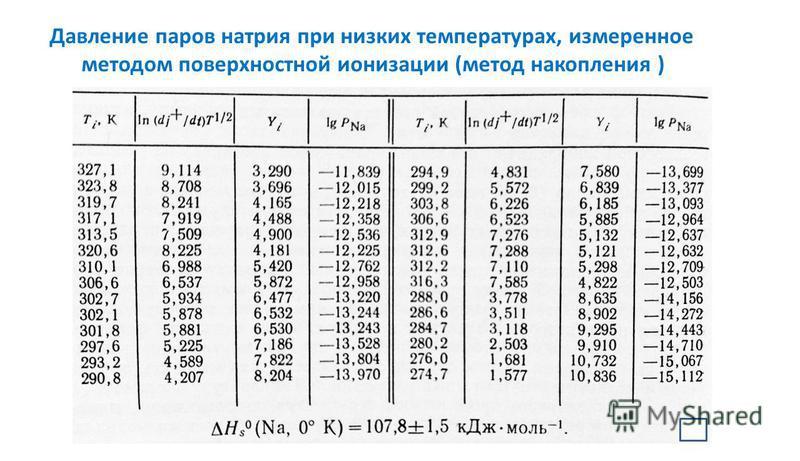 Давление паров натрия при низких температурах, измеренное методом поверхностной ионизации (метод накопления )