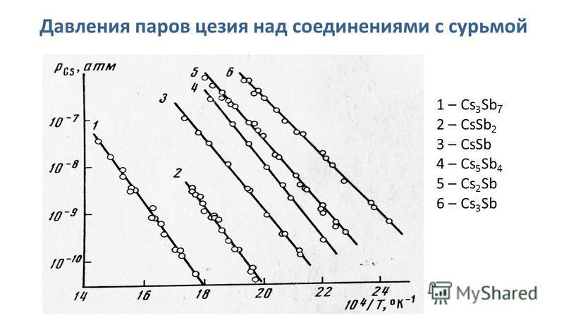 Давления паров цезия над соединениями с сурьмой 1 – Cs 3 Sb 7 2 – CsSb 2 3 – CsSb 4 – Cs 5 Sb 4 5 – Cs 2 Sb 6 – Cs 3 Sb