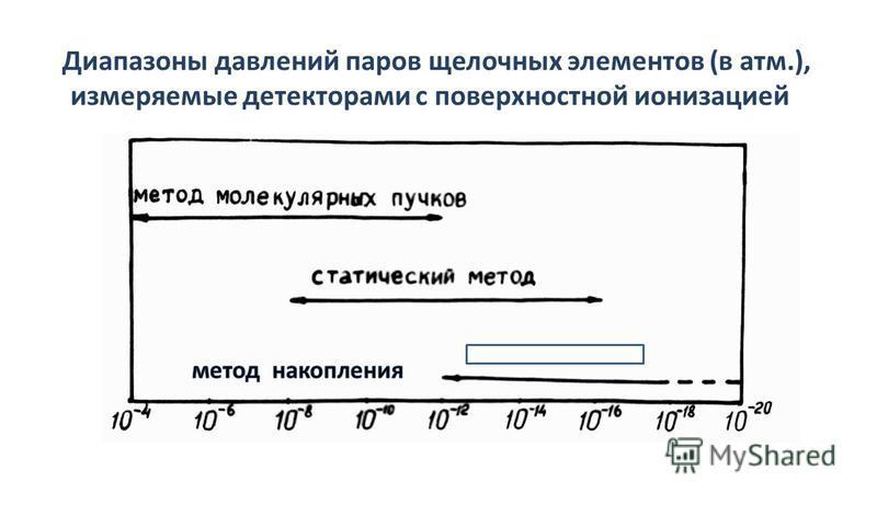 Диапазоны давлений паров щелочных элементов (в атм.), измеряемые детекторами с поверхностной ионизацией
