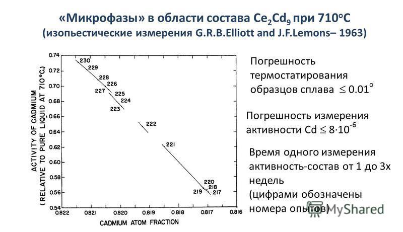 «Микрофазы» в области состава Ce 2 Cd 9 при 710 о С (изопиестические измерения G.R.B.Elliott and J.F.Lemons– 1963) Погрешность термостатирования образцов сплава 0.01 о Погрешность измерения активности Cd 8·10 -6 Время одного измерения активность-сост
