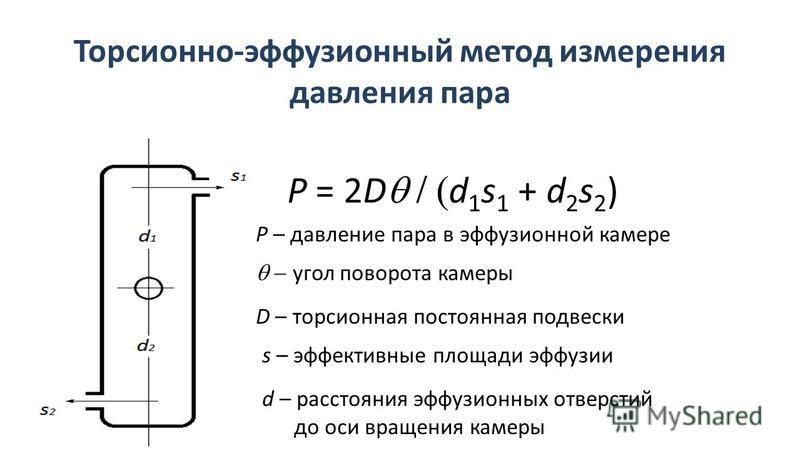 Торсионно-эффузионный метод измерения давления пара P = 2D d 1 s 1 + d 2 s 2 ) P – давление пара в эффузионной камере D – торсионная постоянная подвески d – расстояния эффузионных отверстий до оси вращения камеры s – эффективные площади эффузии угол