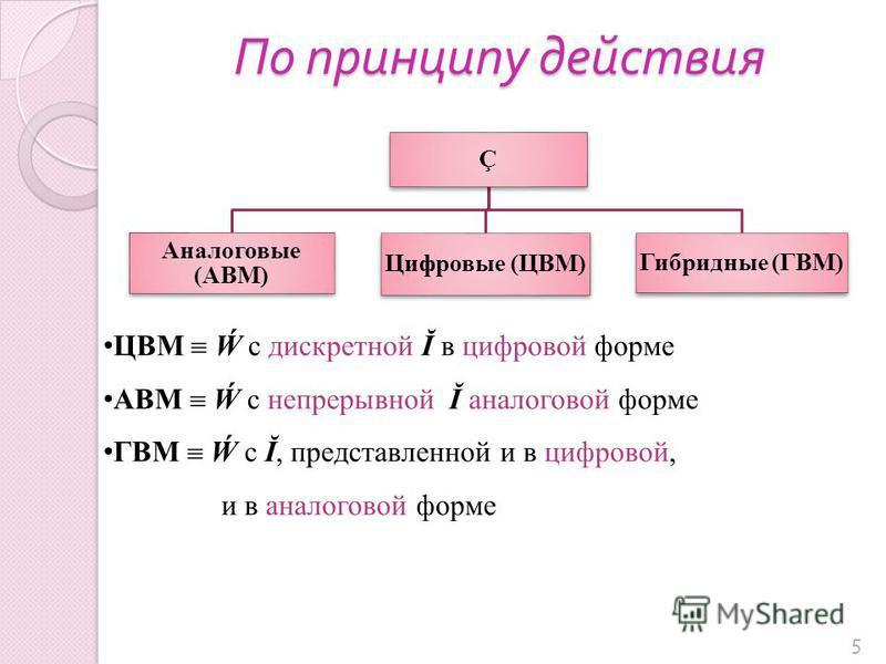 По принципу действия 5 Ç Аналоговые (АВМ) Цифровые (ЦВМ) Гибридные (ГВМ) ЦВМ с дискретной Ĭ в цифровой форме АВМ с непрерывной Ĭ аналоговой форме ГВМ с Ĭ, представленной и в цифровой, и в аналоговой форме