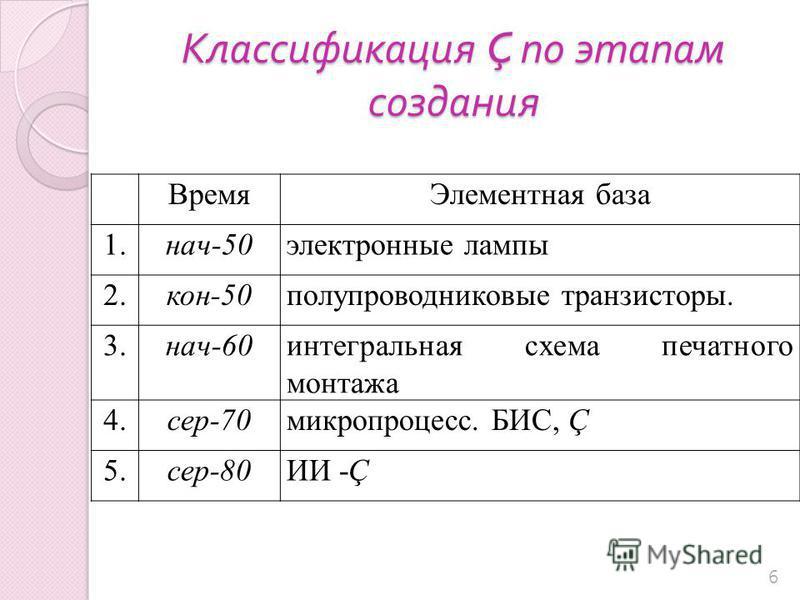 Классификация Ç по этапам создания 6 Время Элементная база 1.1.нач-50 электронные лампы 2.2.кон-50 полупроводниковые транзисторы. 3.3.нач-60 интегральная схема печатного монтажа 4.4.сер-70 микропроцесс. БИС, Ç 5.5.сер-80ИИ -Ç