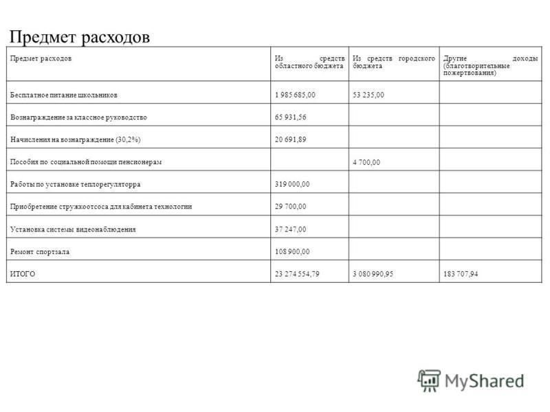 Предмет расходов Из средств областного бюджета Из средств городского бюджета Другие доходы (благотворительные пожертвования) Бесплатное питание школьников 1 985 685,0053 235,00 Вознаграждение за классное руководство 65 931,56 Начисления на вознагражд
