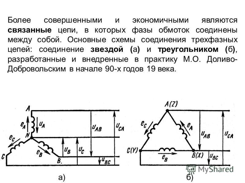 Более совершенными и экономичными являются связанные цепи, в которых фазы обмоток соединены между собой. Основные схемы соединения трехфазных цепей: соединение звездой (а) и треугольником (б), разработанные и внедренные в практику М.О. Доливо- Добров