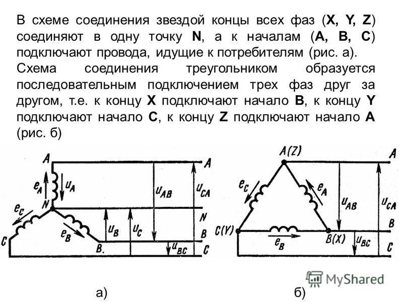 В схеме соединения звездой концы всех фаз (X, Y, Z) соединяют в одну точку N, а к началам (A, B, C) подключают провода, идущие к потребителям (рис. а). Схема соединения треугольником образуется последовательным подключением трех фаз друг за другом, т