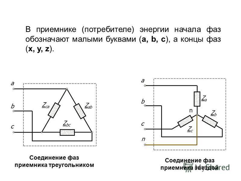 c b n ZaZa ZcZc ZbZb а n Соединение фаз приемника звездой Соединение фаз приемника треугольником Z ab Z bc Z ca c b а В приемнике (потребителе) энергии начала фаз обозначают малыми буквами (a, b, c), а концы фаз (x, y, z).