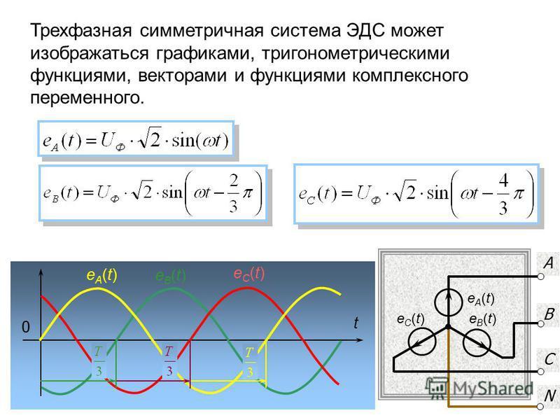 А В С N eA(t)eA(t) eC(t)eC(t) eB(t)eB(t) t 0 eB(t)eB(t) eC(t)eC(t) eA(t)eA(t) Трехфазная симметричная система ЭДС может изображаться графиками, тригонометрическими функциями, векторами и функциями комплексного переменного.