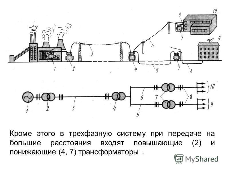 Кроме этого в трехфазную систему при передаче на большие расстояния входят повышающие (2) и понижающие (4, 7) трансформаторы.