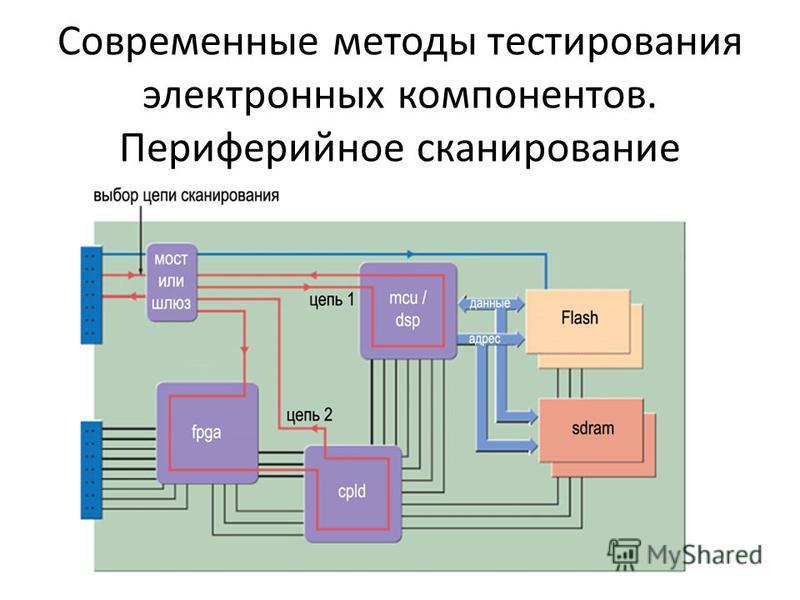 Современные методы тестирования электронных компонентов. Периферийное сканирование
