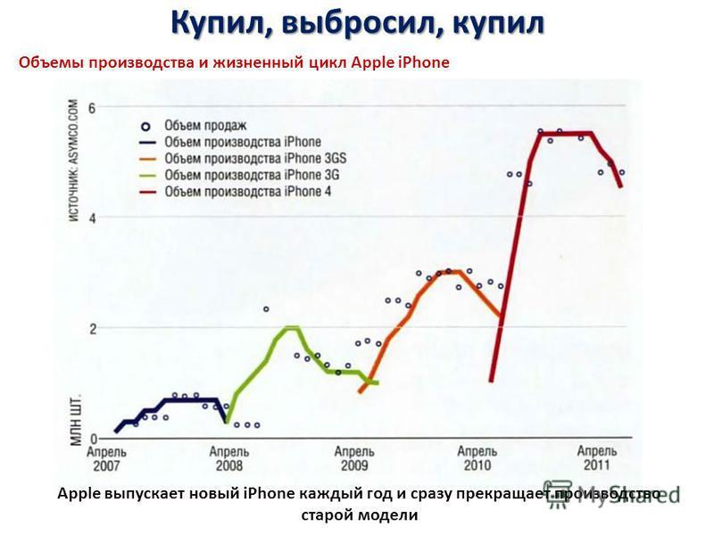 Купил, выбросил, купил Объемы производства и жизненный цикл Apple iPhone Apple выпускает новый iPhone каждый год и сразу прекращает производство старой модели