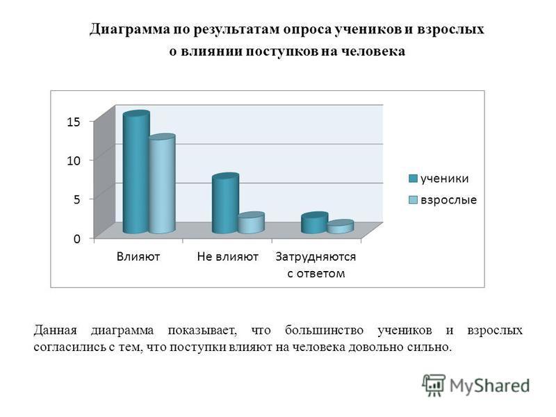 Данная диаграмма показывает, что большинство учеников и взрослых согласились с тем, что поступки влияют на человека довольно сильно. Диаграмма по результатам опроса учеников и взрослых о влиянии поступков на человека