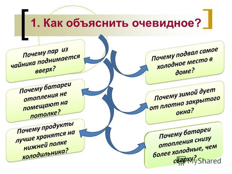 1. Как объяснить очевидное?
