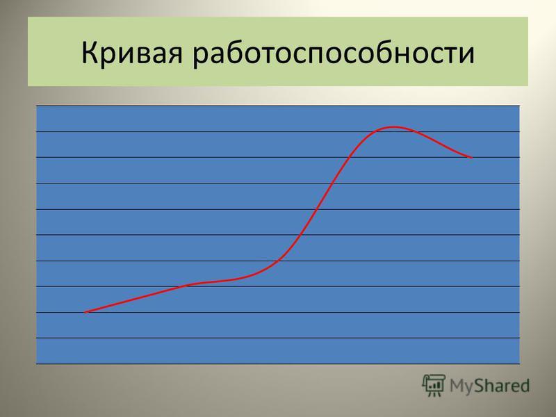 Кривая работоспособности