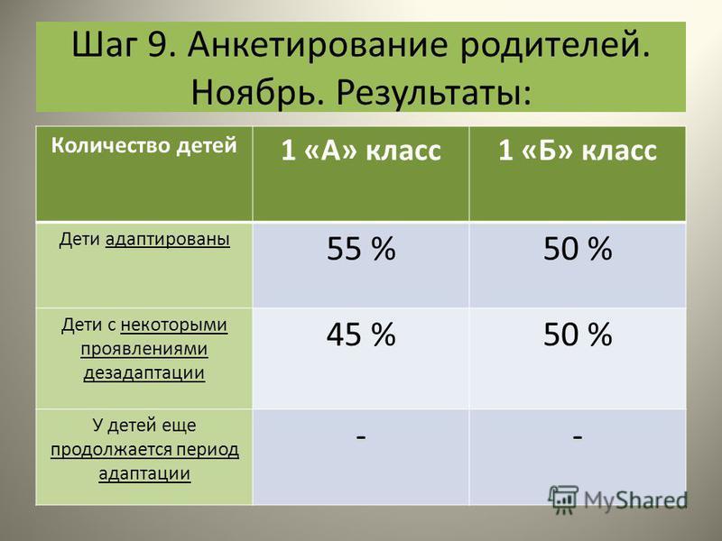 Шаг 9. Анкетирование родителей. Ноябрь. Результаты: Количество детей 1 «А» класс 1 «Б» класс Дети адаптированы 55 %50 % Дети с некоторыми проявлениями дезадаптации 45 %50 % У детей еще продолжается период адаптации --