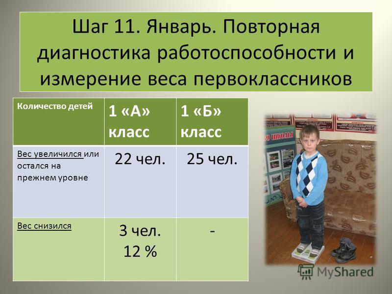 Шаг 11. Январь. Повторная диагностика работоспособности и измерение веса первоклассников Количество детей 1 «А» класс 1 «Б» класс Вес увеличился или остался на прежнем уровне 22 чел.25 чел. Вес снизился 3 чел. 12 % -