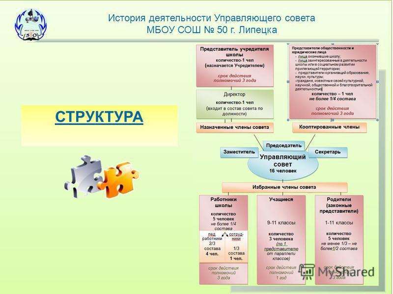 История деятельности Управляющего совета МБОУ СОШ 50 г. Липецка СТРУКТУРА