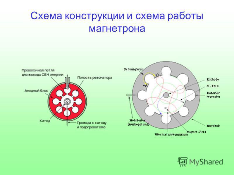 Схема конструкции и схема работы магнетрона